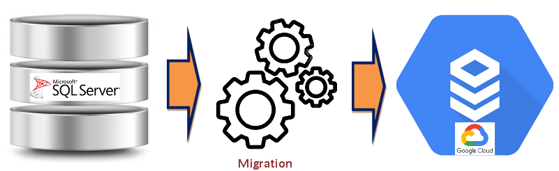 migration from ms sql server to cloud sql